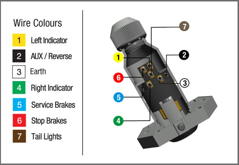 kt742_diagram how to wire up a 7 pin trailer plug or socket kt blog 3 Prong Plug Wiring Colors at mifinder.co