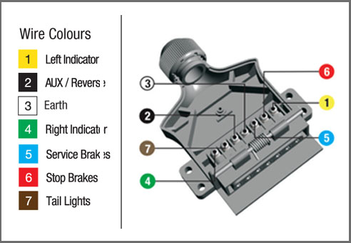 how to wire up a 7 pin trailer plug or socket | kt blog, Wiring diagram