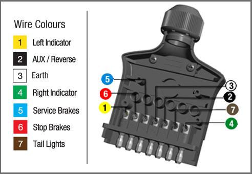 7 pin trailer wiring color code australia arbortech us rh arbortech us trailer plug wiring diagram australia car trailer wiring diagram australia