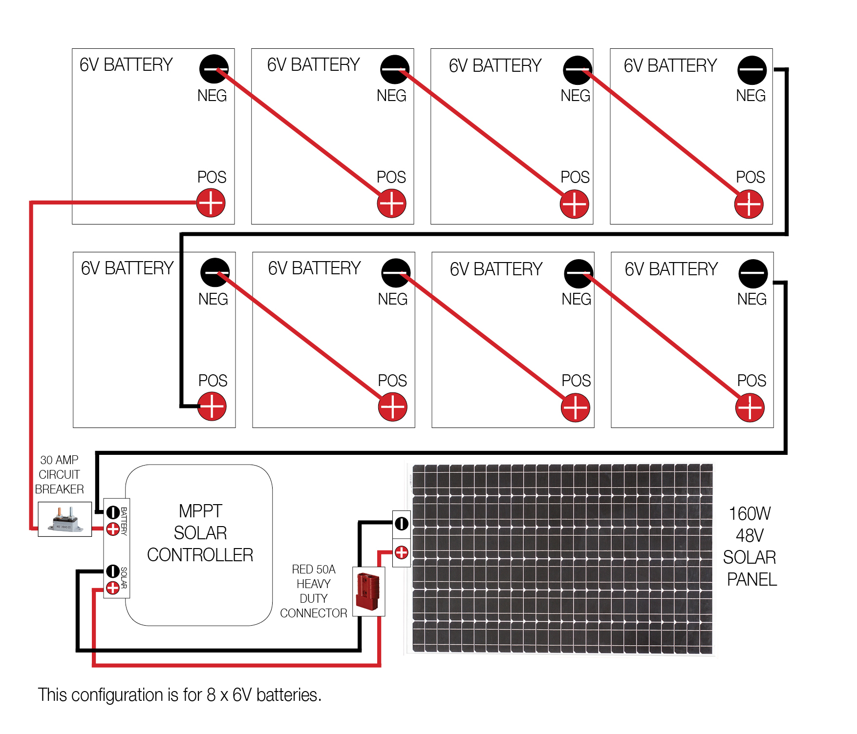 Golf Buggy Solar All New Kt 48v Charging System Cables Wiring Diagram Click To Enlarge Image 2